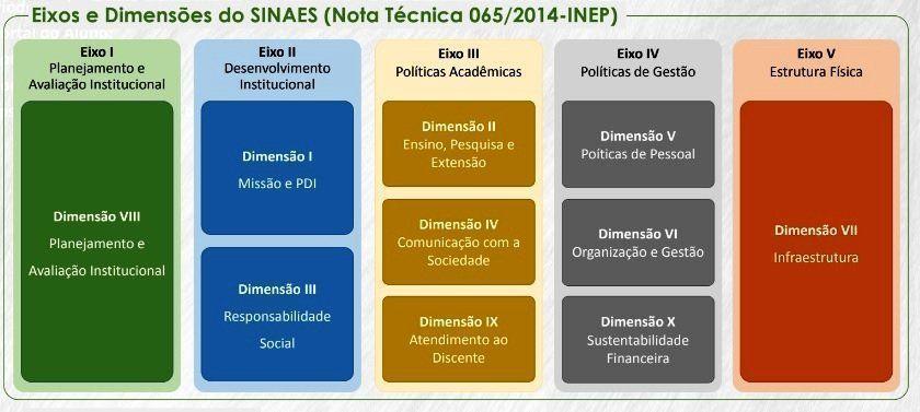 Eixos e Dimensões do SINAES (Nota Técnica 065/2014-INEP)- Pontos que são avaliados pela Comunidade Universitária.