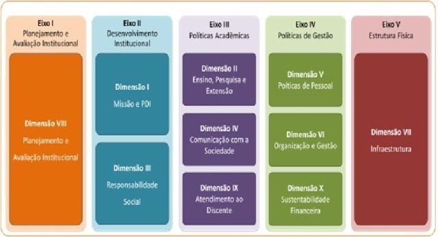 Eixos e Dimensões do SINAES (Nota Técnica 065/2014-INEP)
